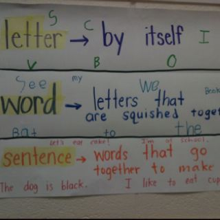 Revise this idea for concepts of print- letter chart, word chart, sentence chart- lead in to punctuation later.