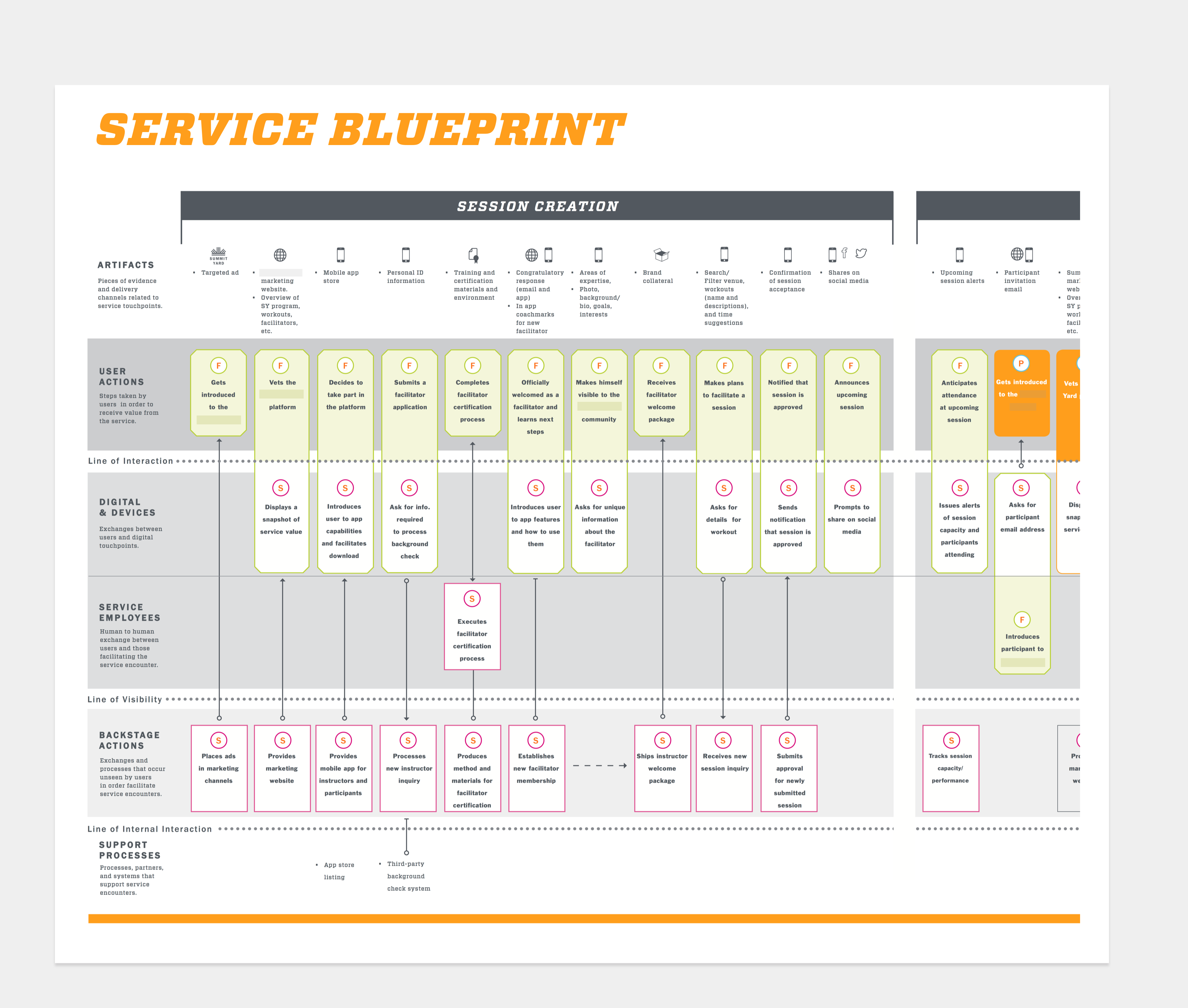 5 reasons why you should make a service blueprint read more on our 5 reasons why you should make a service blueprint read more on our website malvernweather Image collections