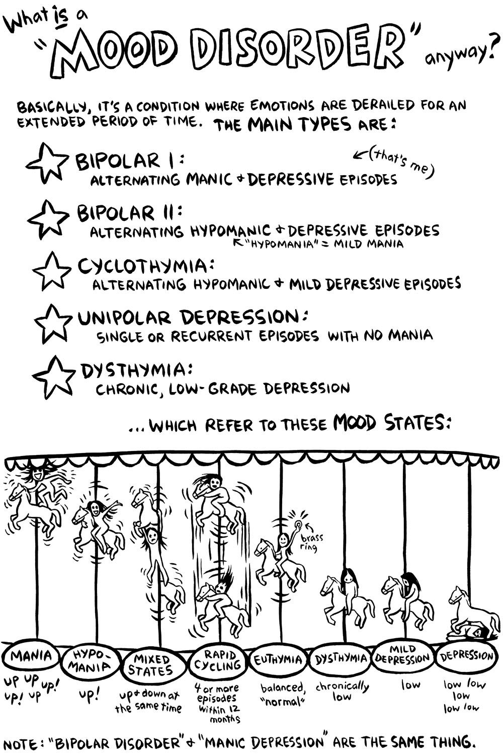 What Bipolar Disorder Really Feels Like | Special Education ...