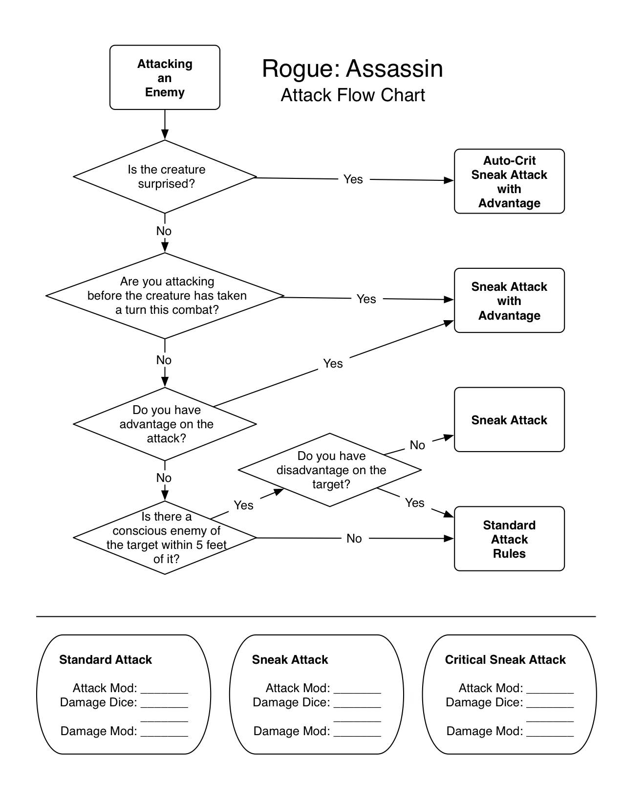 hight resolution of we are rogue d d 5e rogue assassin attack flow chart by u ninjalordkeith via