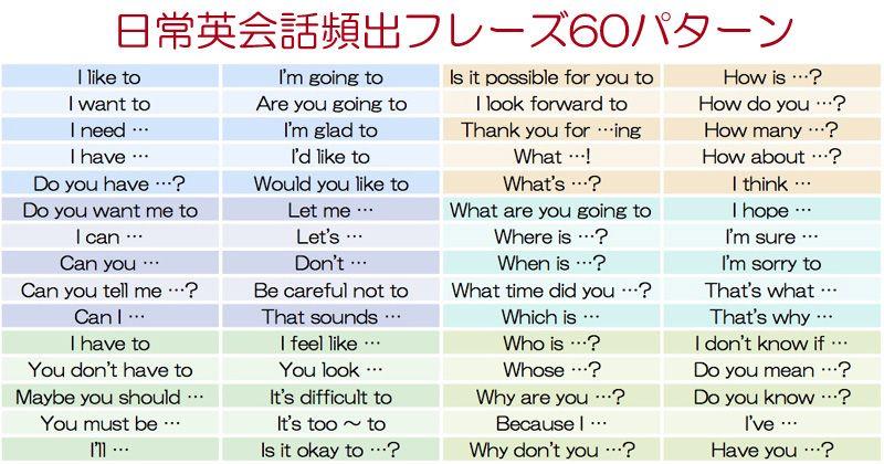 日常英会話頻出フレーズ60パターン 英語教育 英語学習 教材