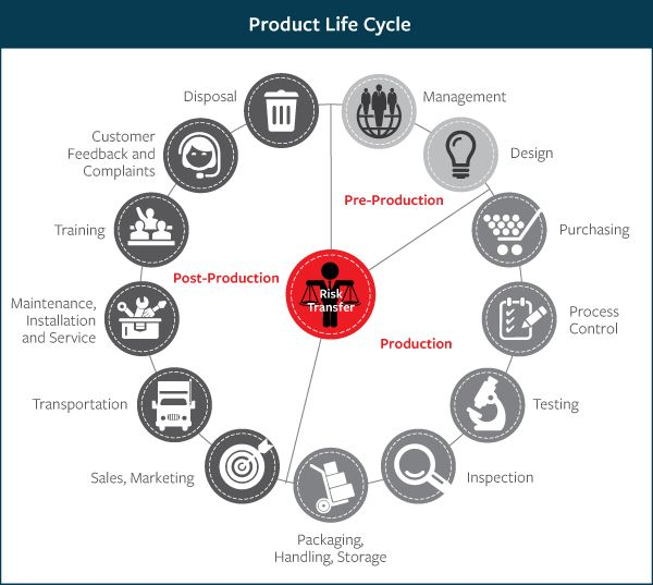 Product Lifecycle Management Infographic Liked By Fabacus