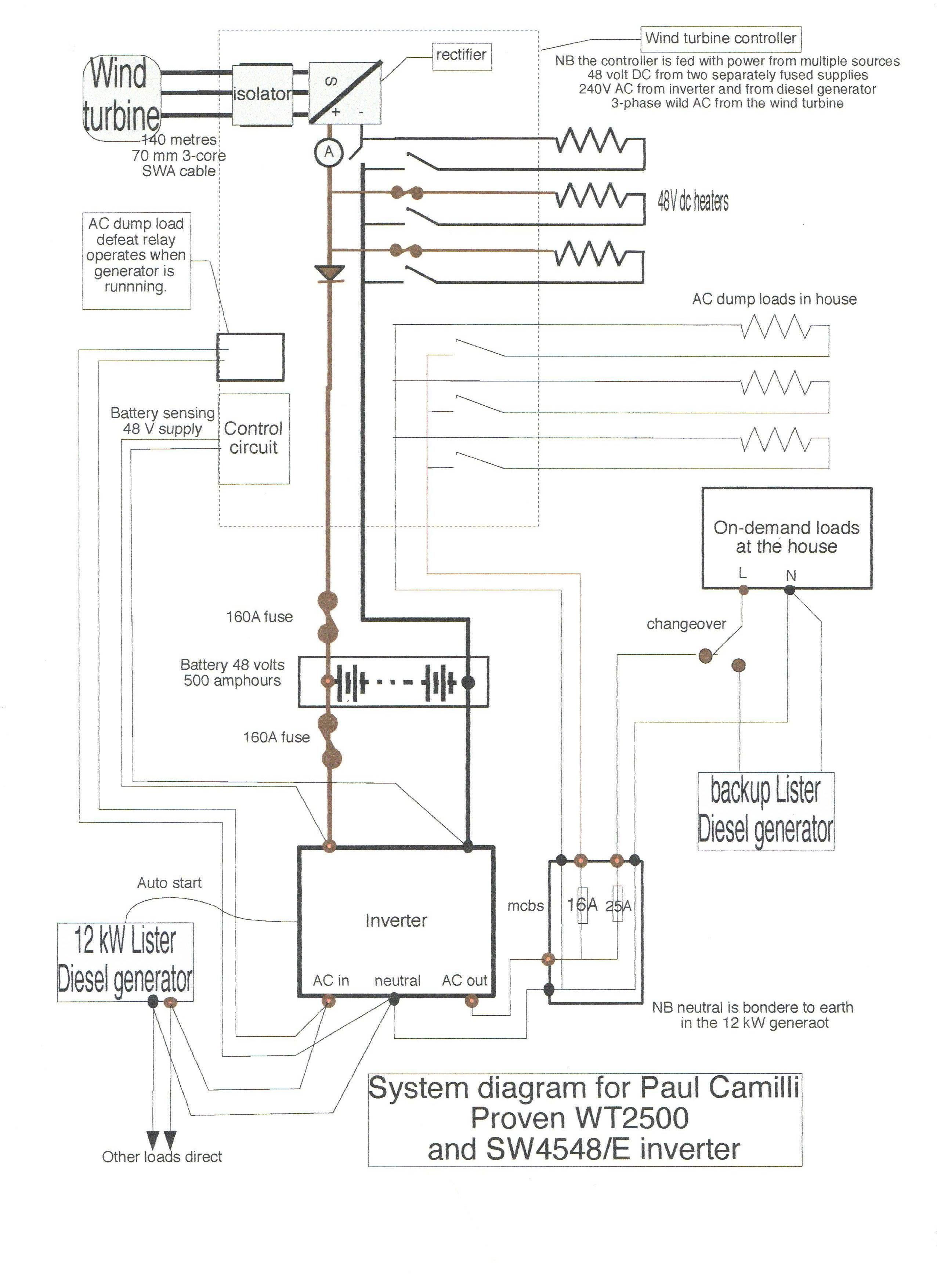 Wind turbine wiring diagram | house decor | Wind power