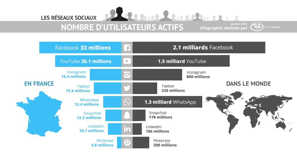 Chiffres des utilisateurs des réseaux sociaux en France et dans le monde en 2018