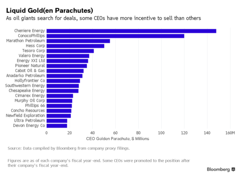 Apache Anadarko Golden Parachutes Offer Less Incentive To Sell Synergen Consulting International Golden Parachute Things To Sell Oil And Gas