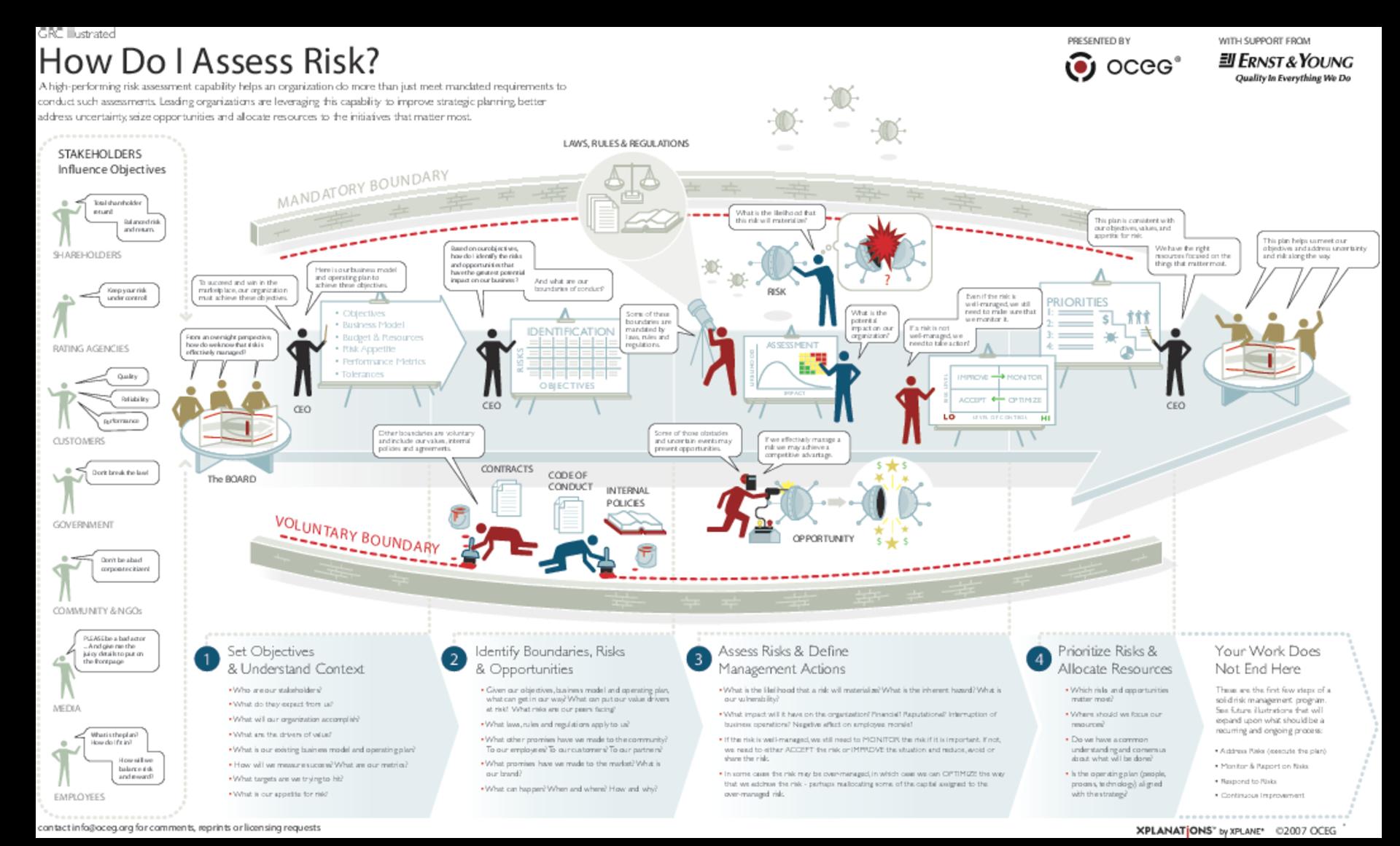 Illustration U2013 How Should We Assess Business Risk