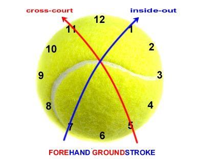 Forehand Tennis Drills Tennis Forehand Tennis Quotes