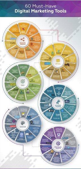 60 Musthave Digital Marketing Tools in 2020  All In One Place