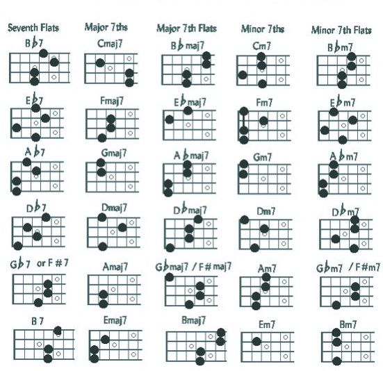 Mandolin Major Chords Choice Image - chord guitar finger position