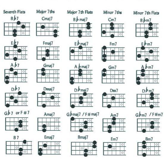 Octave Mandolin Chords Danasojakp Mandolin Pinterest Mandolin