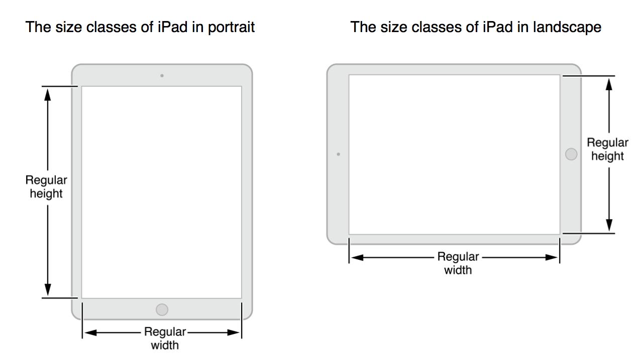 Ipad Size Classes Ipad Sizes User Interface Design Ipad