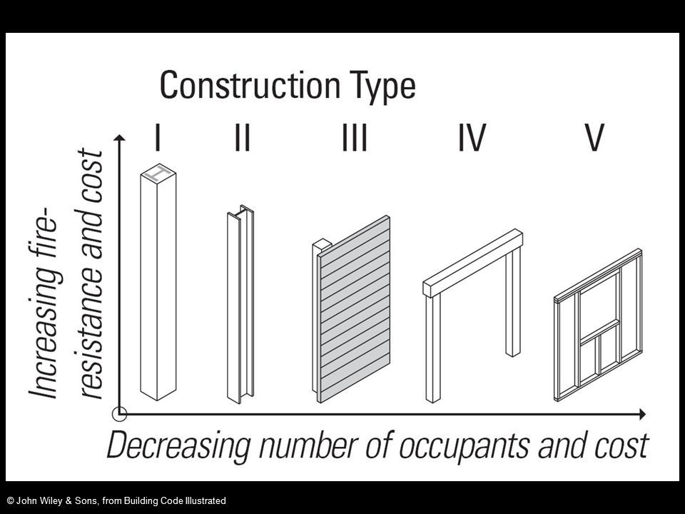 Image result for type of construction ibc construction