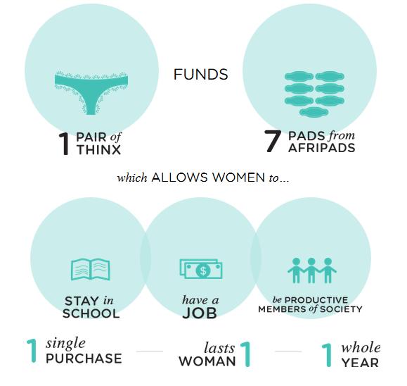 menstrual cycle underwear - Google Search