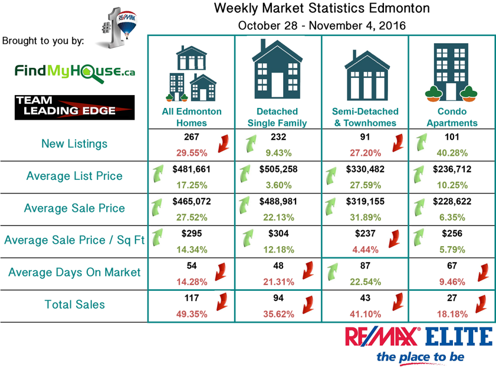 edmonton real estate market update Oct 28 Nov 4 2016