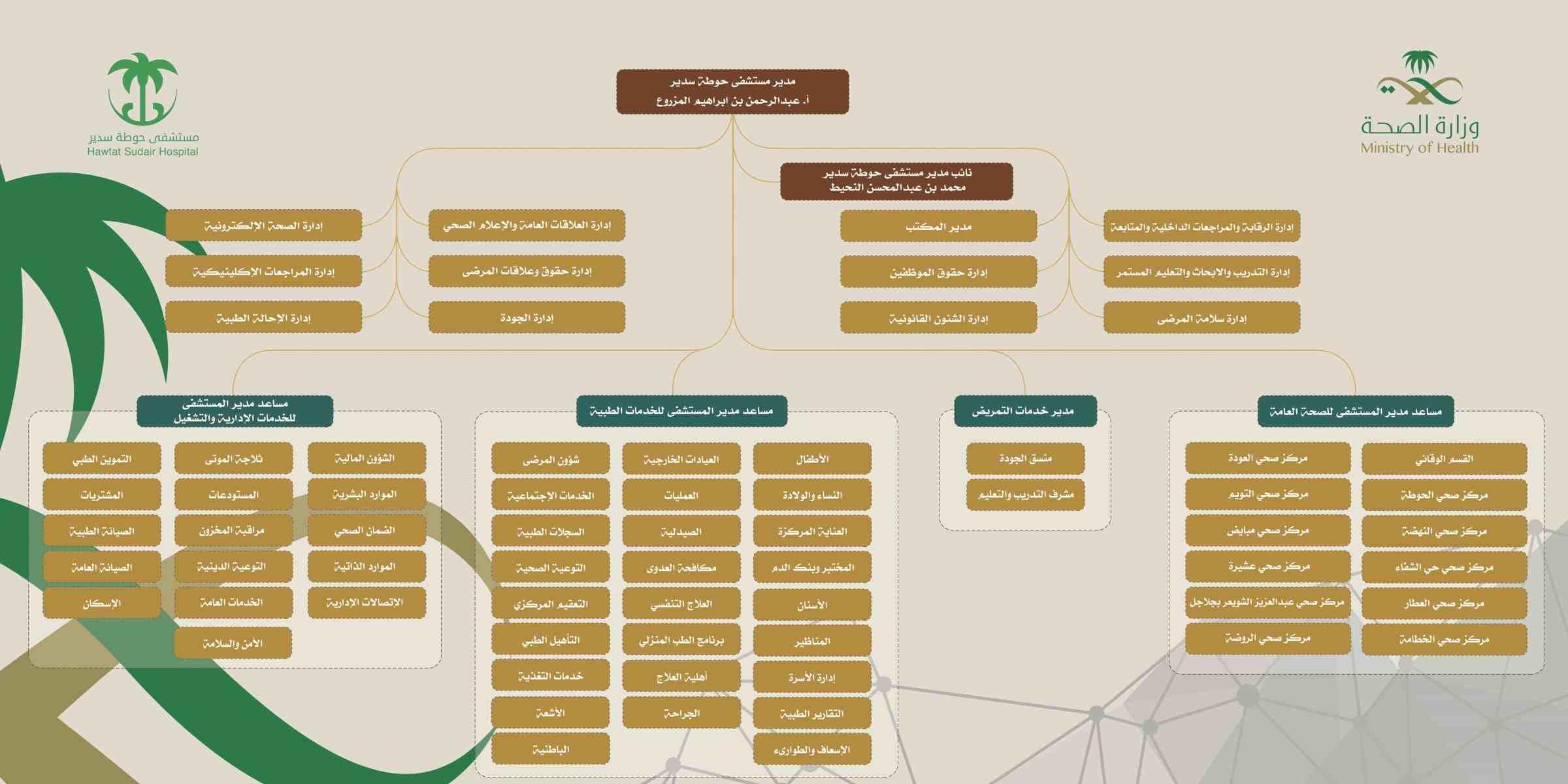 الهيكل التنظيمي مستشفى حوطة سدير Wallpaper Backgrounds Activities Background