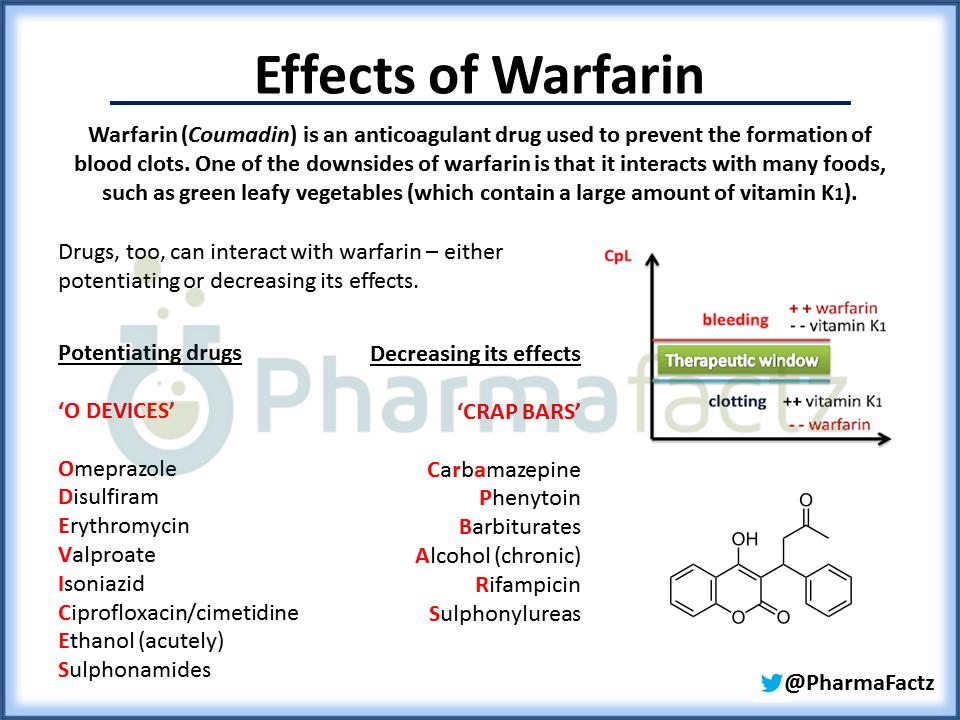 Effects Of Warfarin Nursing School Pinterest
