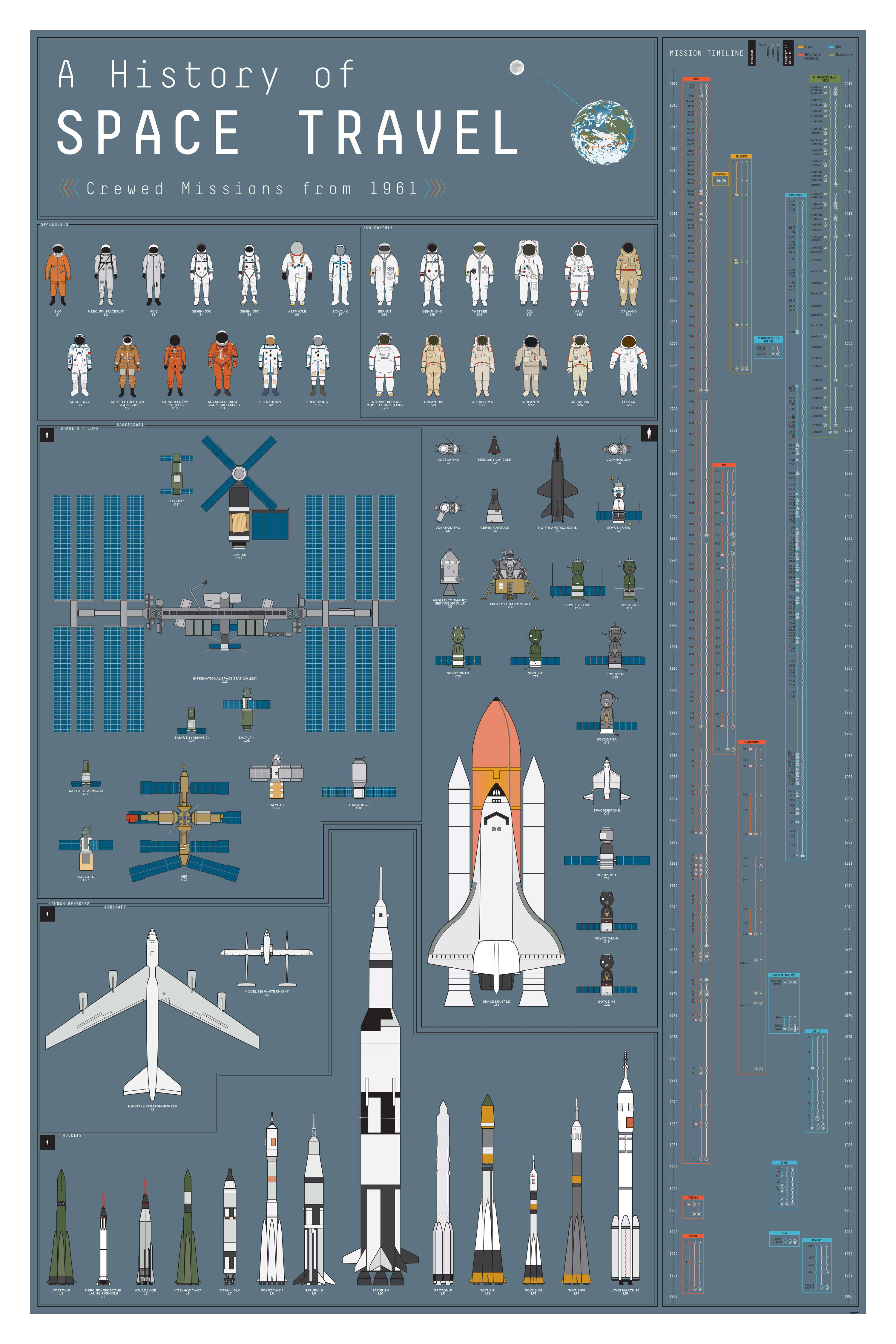Pin by Jen Collins on History | Space map, Space travel ...