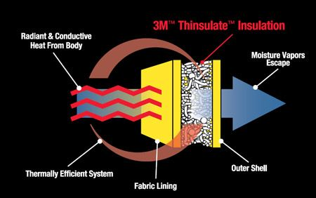 Thinsulate Information Page Types Of Insulation Natural Insulation Insulation Materials