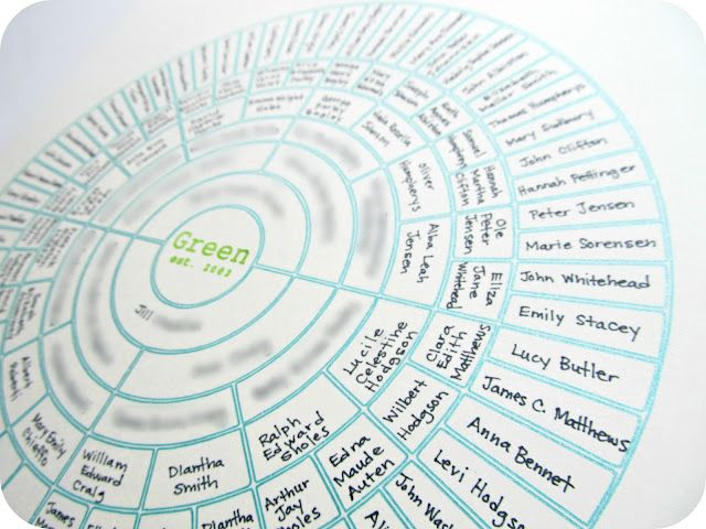 Ancestry Circle Chart created by Homemade by Jill So much - family tree template in word