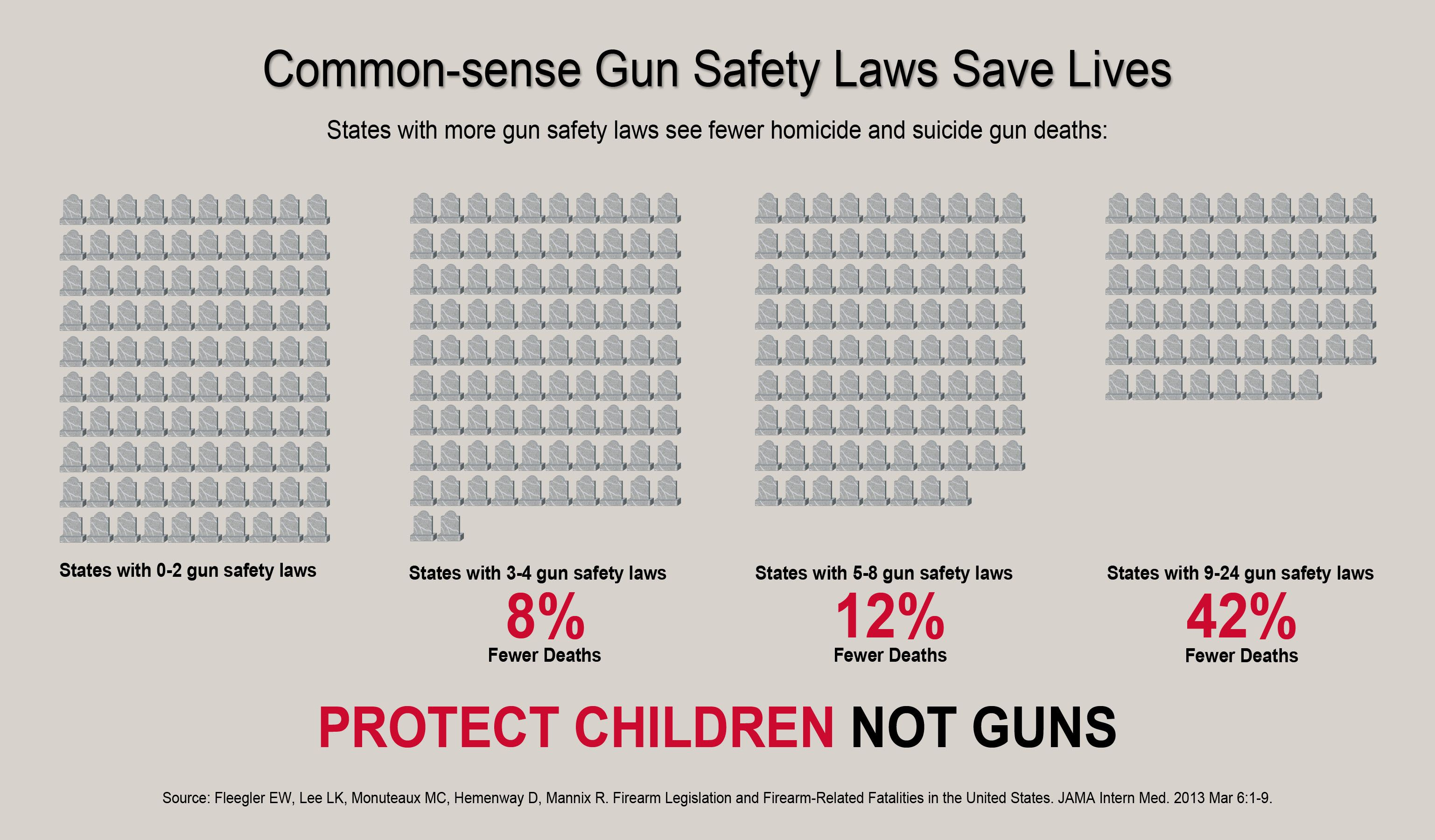 Common Sense Gun Safety Laws Save Lives Protect Children