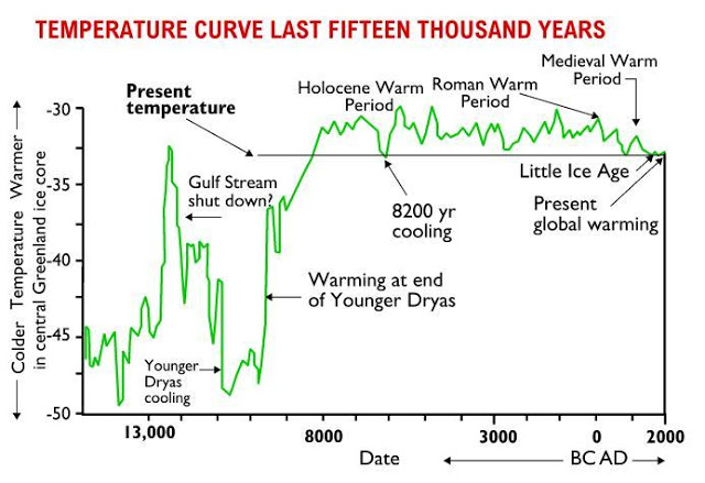 Ice chart greenland core Evidence
