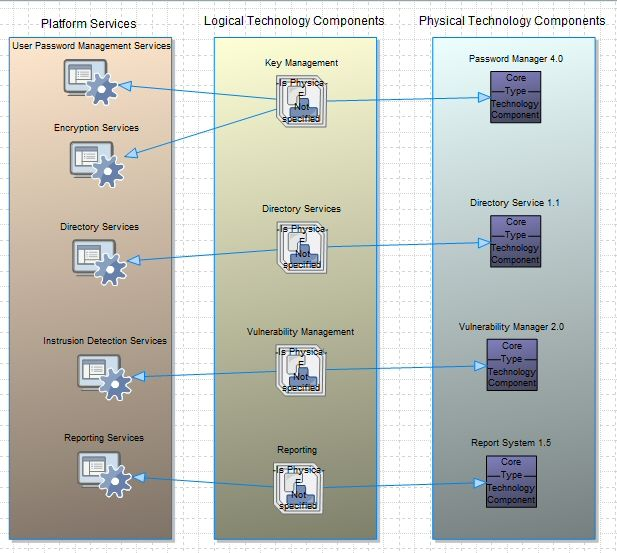 TOGAF Platform Decomposition diagram in System Architect TOGAF - new blueprint architecture enterprise