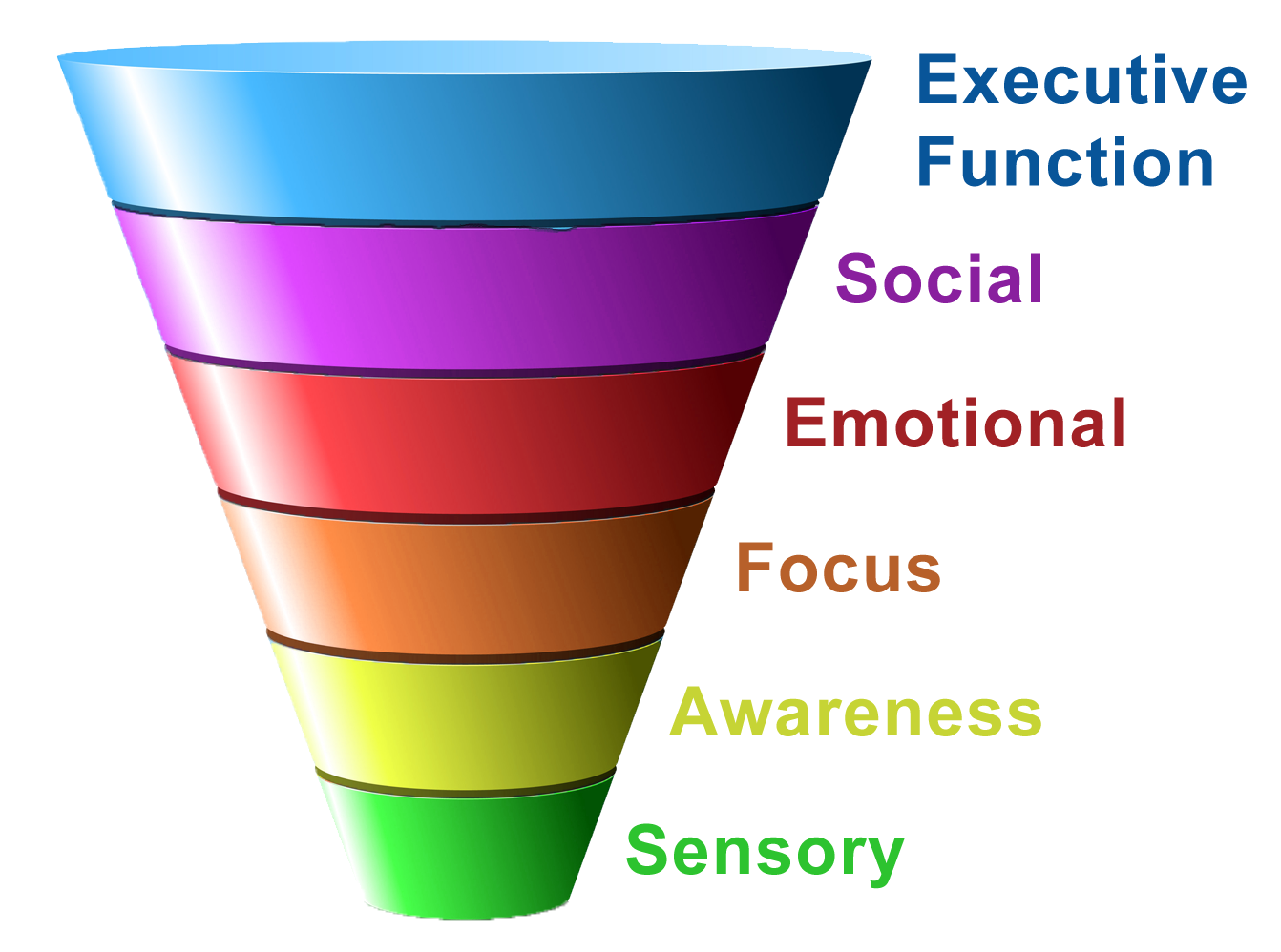 Enable Images To See The Sensory Funnel
