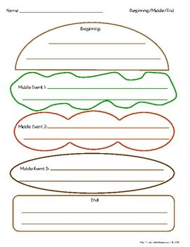 Beginning middle end hamburger graphic organizer color for Sandwich template for writing