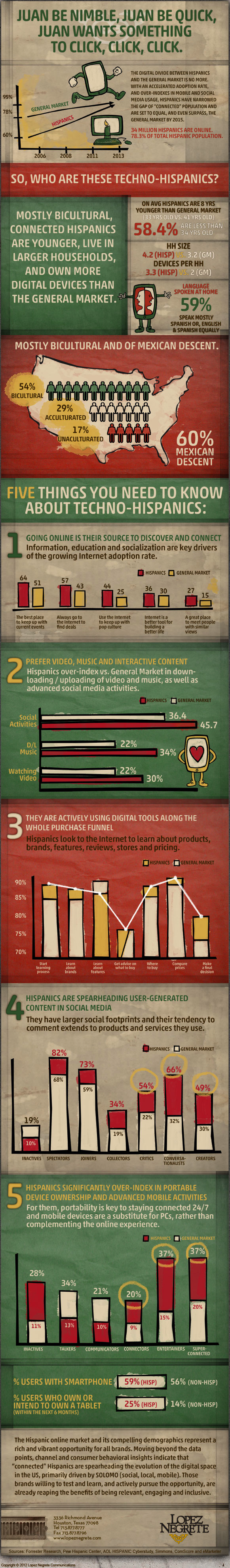 Latinos are vital to your brand and highly engaged. Digital pioneers. #Latinos