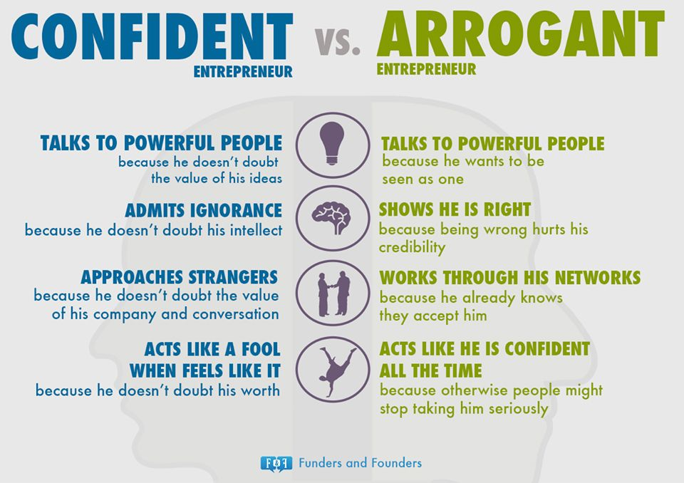 Confidence vs. Arrogance In Successful Entrepreneurs