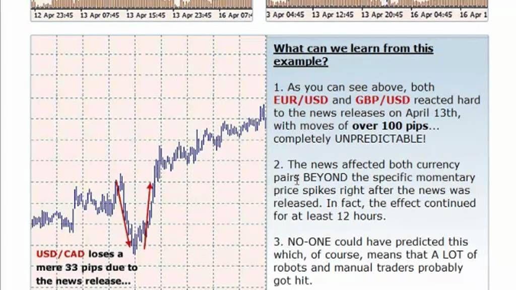 Видео как работать с форекс trading binary options without indicators