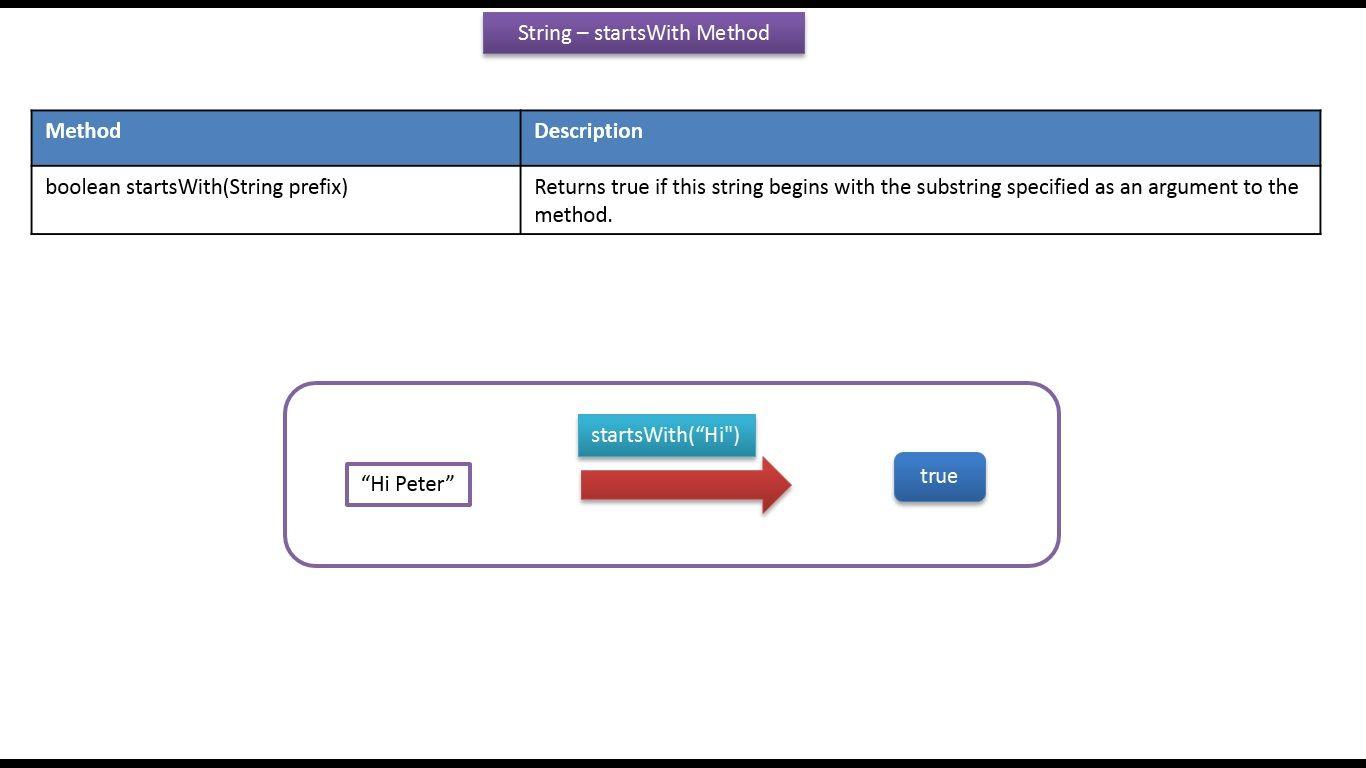 Java ee java tutorial java string startswithstring prefix java ee java tutorial java string startswithstring prefix method baditri Gallery