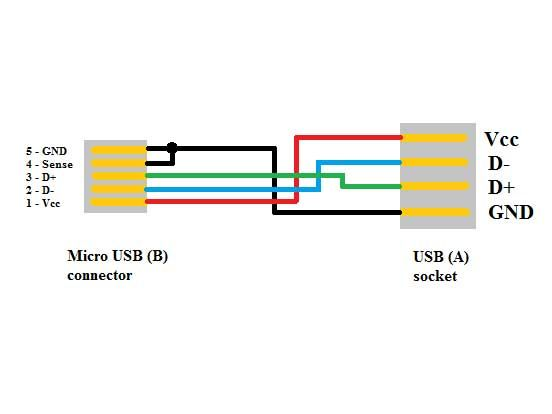 e3957a1442efe88e53737677b78cefb9 make your own on the go (otg) usb cable usb, cable and color codes usb to mini usb wire diagram at soozxer.org
