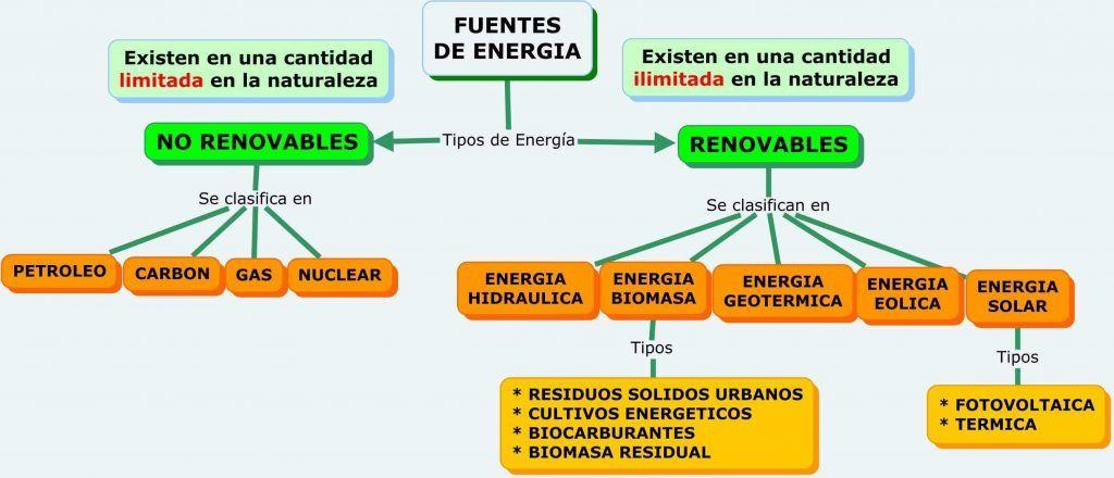 Energia Y Sus Tipos Definicion De Energia Renovable Y No Renovable Diferencias Tipos De Energia Renovable Renovables Y No Renovables Energia Renovable