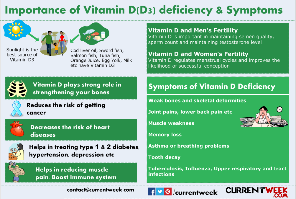 Health problems with Vitamin D deficiency: symptoms, dietary sources