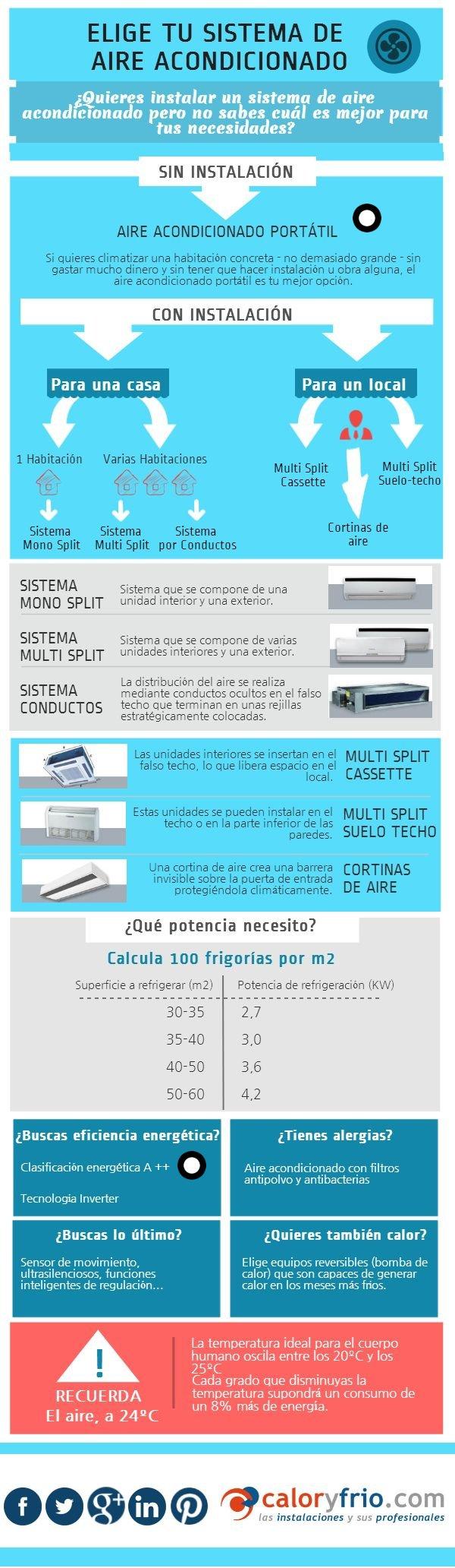 Aire acondicionado portátil y eficiencia energética