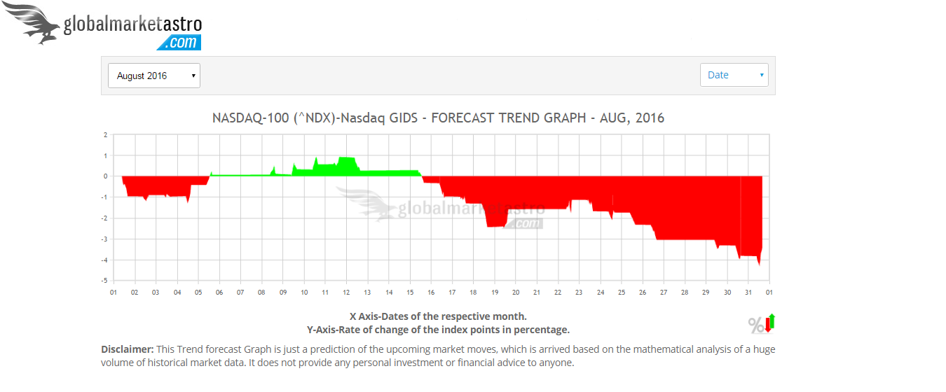 Access the daily and monthly trend chats of NASDAQ-100 NDX index here at