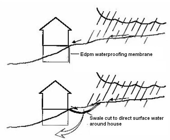 Image Result For Houses On A Slope Designs Buliding