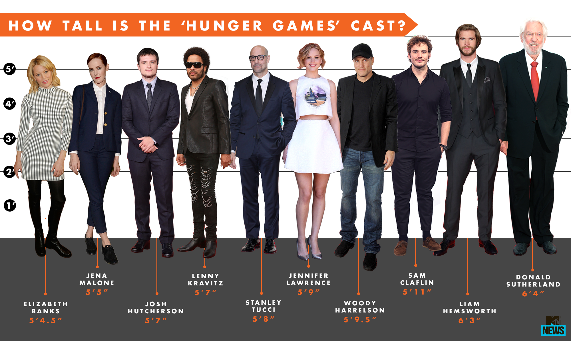 Hunger Games Cast Height Chart Who Is The Vertical Victor Hunger Games Cast Hunger Games Fast And Furious Actors