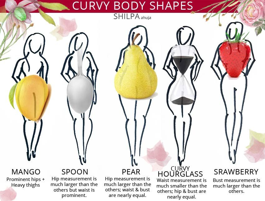 Pin on Body Shapes