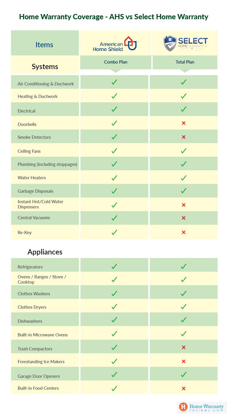 American Home Shield Vs Select Home Warranty Home Warranty Home