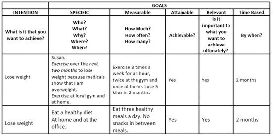 Smart Goal Example  Teaching    Smart Goals Examples