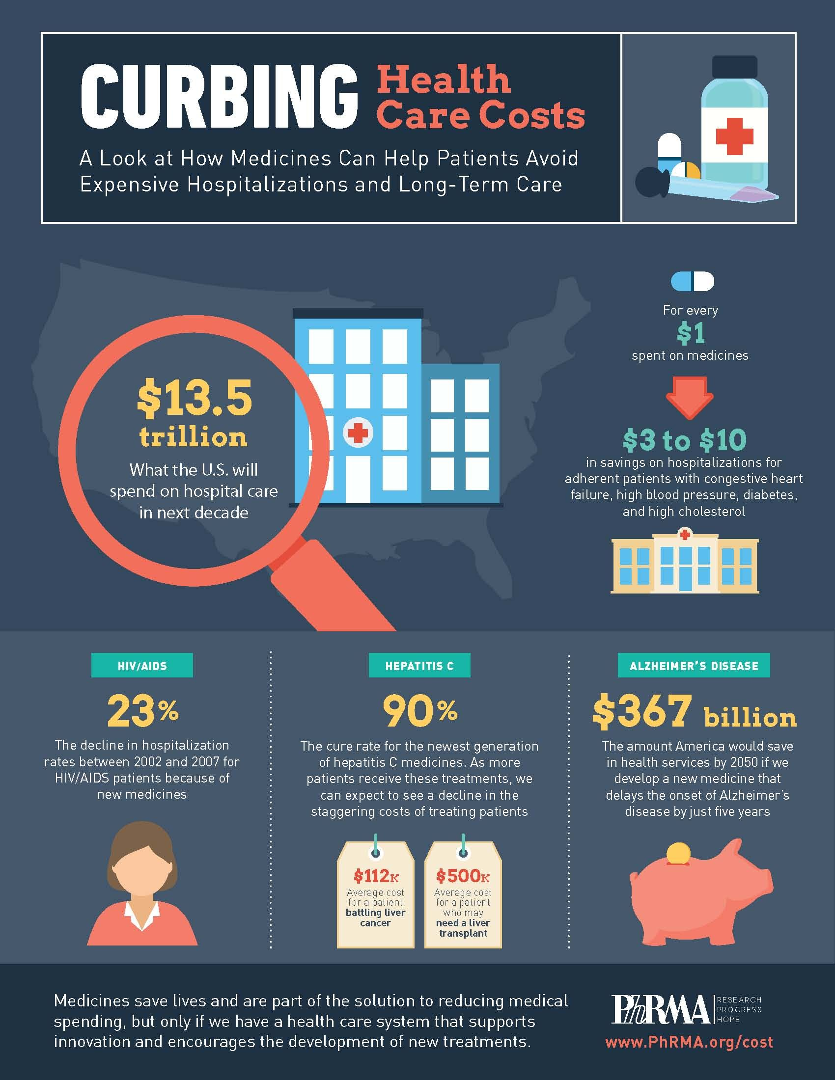 Infographic Curbing Healthcare Costs Healthcare Costs Infographic Health Healthcare Infographics