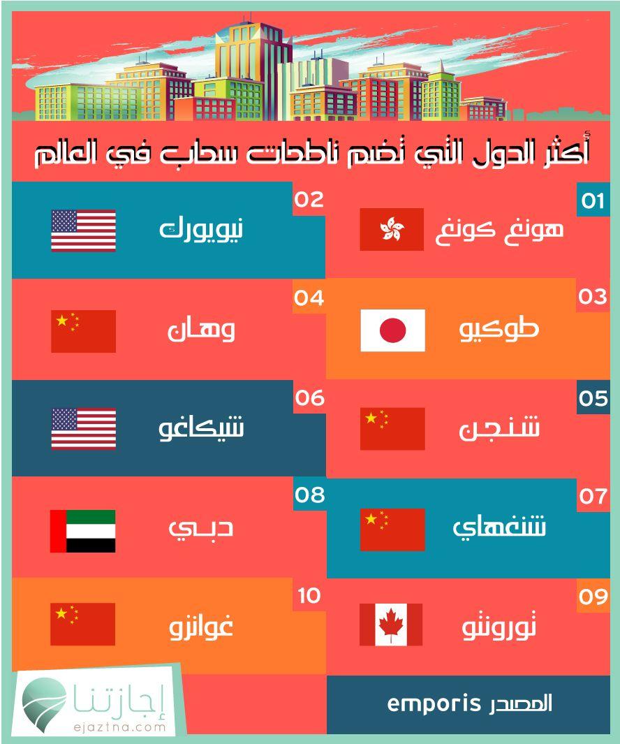 أكثر الدول التي تضم ناطحات سحاب في العالم إجازتنا معنا السياحة أحلى هونغ كونغ نيويورك طوكيو وهان شنجن شيكاغو شنغهاي دبي Bar Chart Chart Screenshots