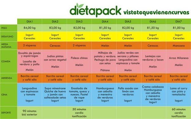 Menu semanal para dieta de 1000 calorias diarias