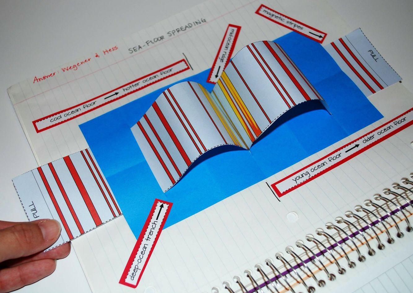 Sea Floor Spreading Interactive Notebook Interactive Science