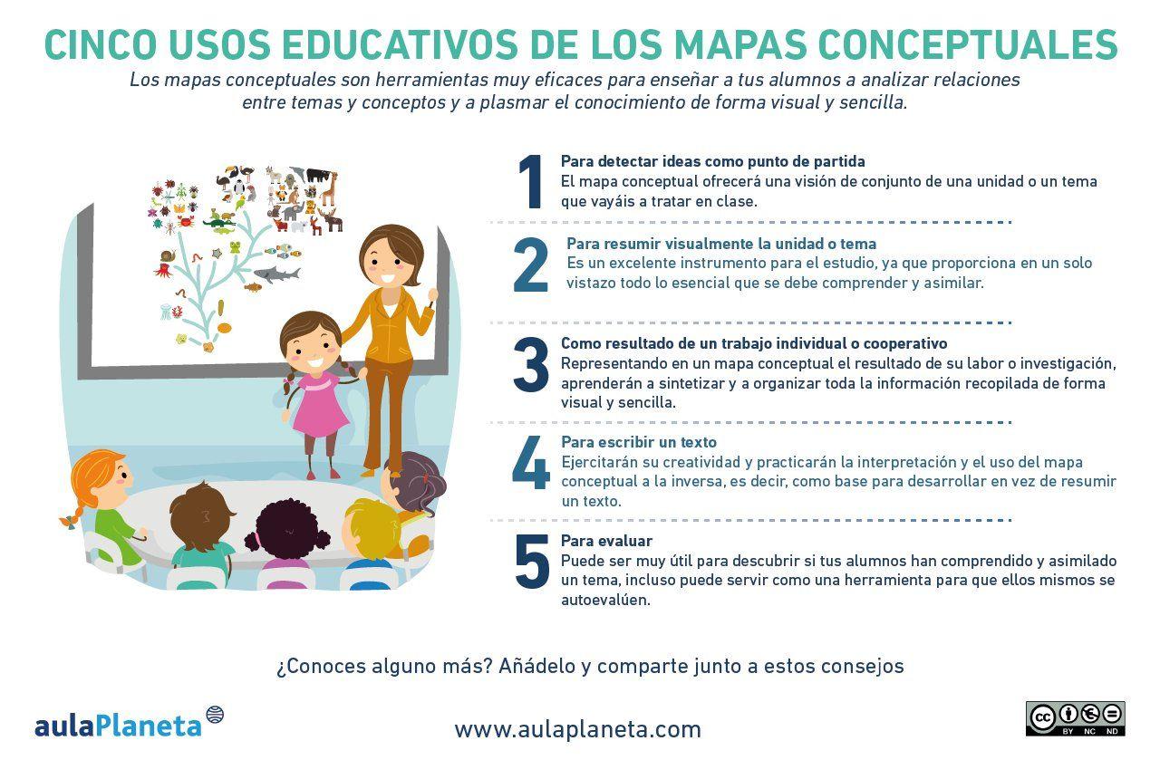 Aulaplaneta On Twitter Mapa Conceptual Mapas Mentales Blog Educativo