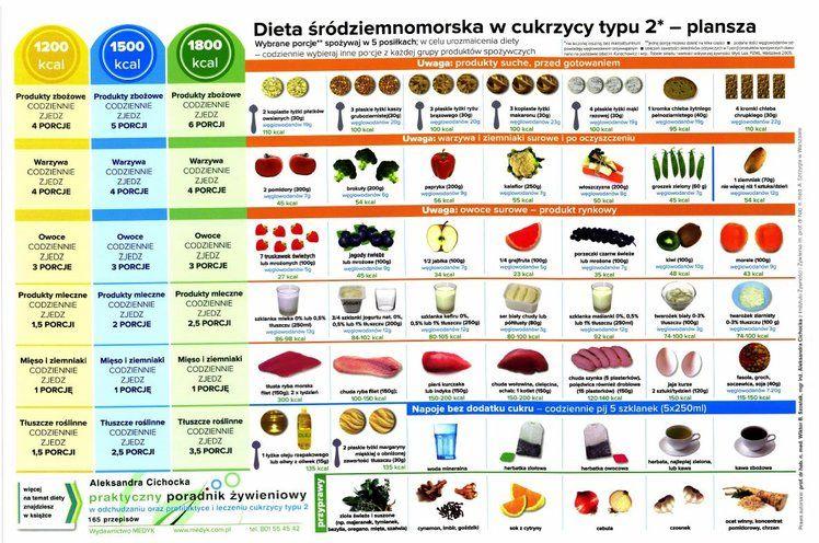 Dieta Srodziemnomorska W Cukrzycy Typu 2 W 2019 Dieta Dieta