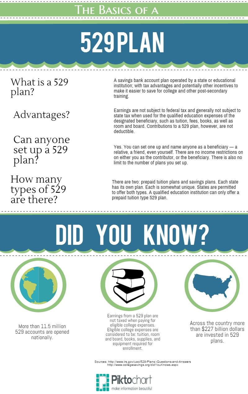 The Basics Of A 529 Plan Infographic How To Plan 529 Plan