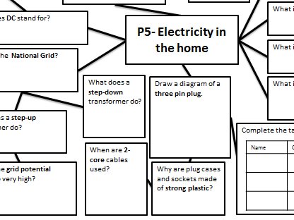 Gcse Physics P4 5 Electricity Revision Maps Gcse Physics Physics Revision Gcse Physics Revision